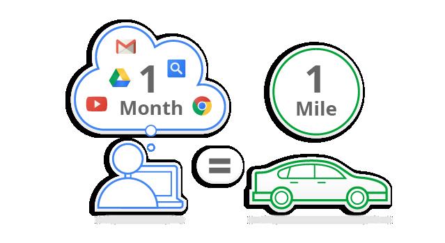 Infografía google green 2012: Un mes de servicios de Google equivale a una milla de conduccion