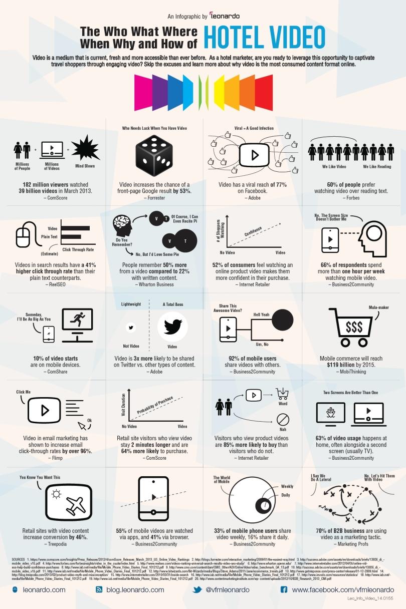 Infografía de Leonardo sobre video para hoteles