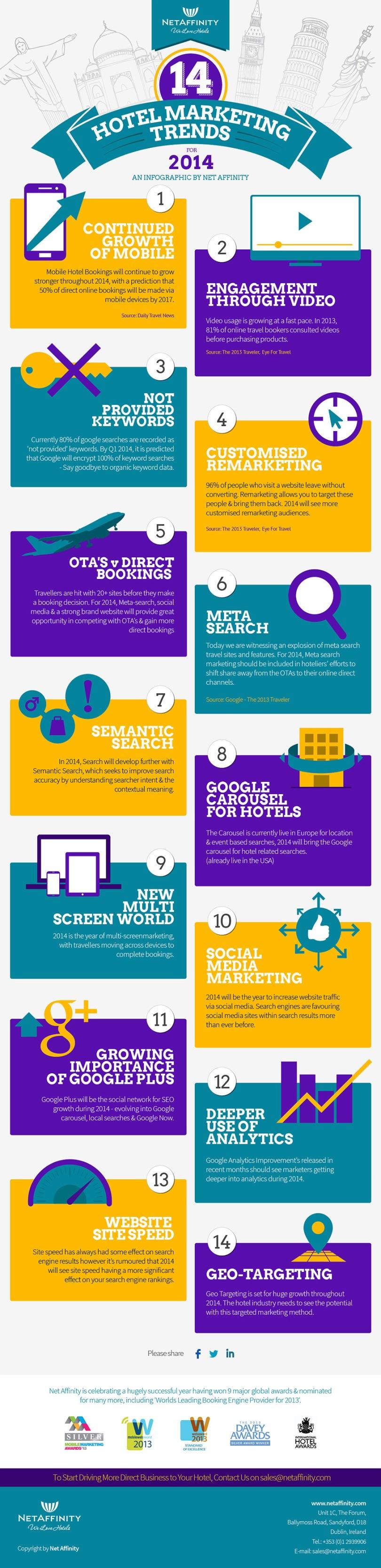 Infografía de Netaffinity de 14 tendencias de marketing hotelero en 2014