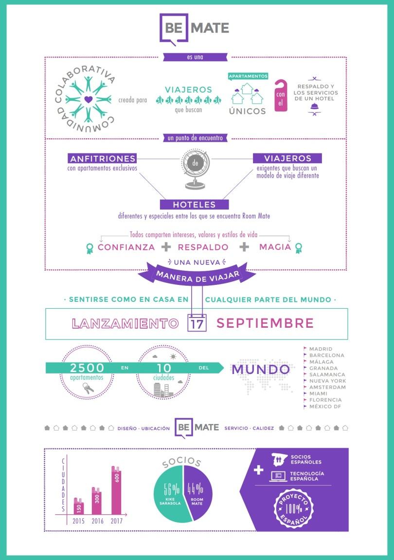 Infografía BeMate proyecto de Room Mate Hoteles y Kike Sarasola