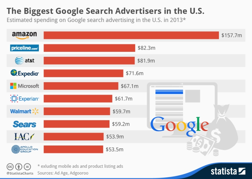 Gráfico statista top 10 anunciantes de google en EEUU